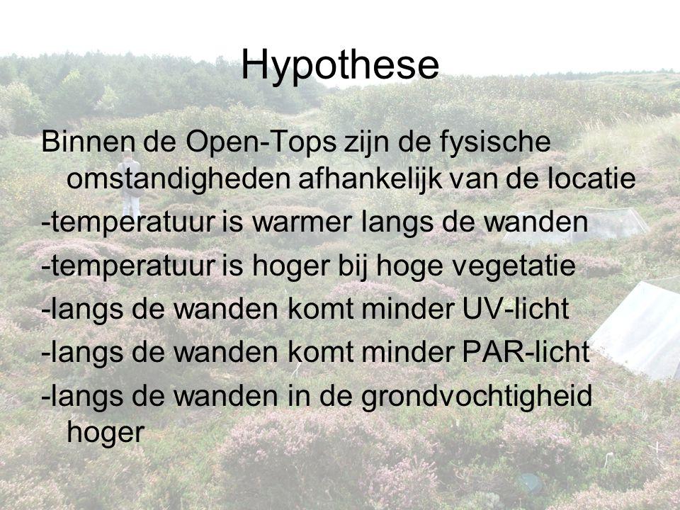 Hypothese Binnen de Open-Tops zijn de fysische omstandigheden afhankelijk van de locatie -temperatuur is warmer langs de wanden -temperatuur is hoger