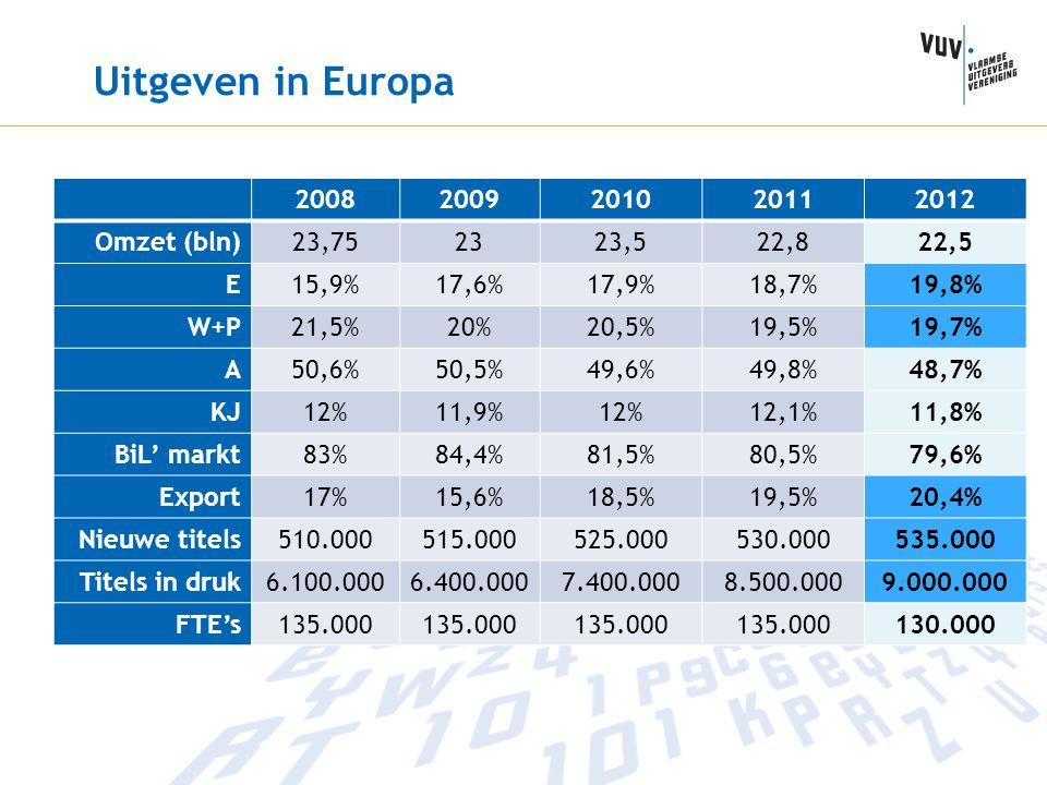Uitgeven in Europa 20082009201020112012 Omzet (bln)23,752323,522,822,5 E15,9%17,6%17,9%18,7%19,8% W+P21,5%20%20,5%19,5%19,7% A50,6%50,5%49,6%49,8%48,7
