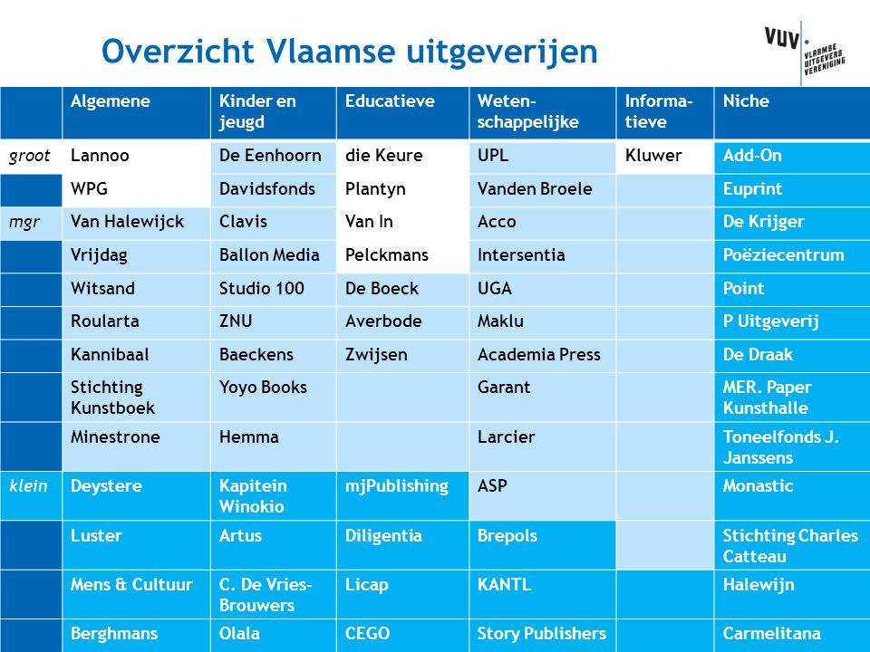 Overzicht Vlaamse uitgeverijen AlgemeneKinder en jeugd EducatieveWeten- schappelijke Informa- tieve Niche grootLannooDe Eenhoorndie KeureUPLKluwerAdd-