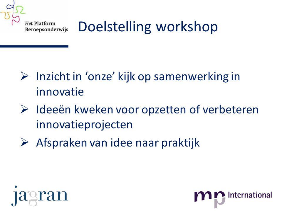 Doelstelling workshop  Inzicht in 'onze' kijk op samenwerking in innovatie  Ideeën kweken voor opzetten of verbeteren innovatieprojecten  Afspraken van idee naar praktijk