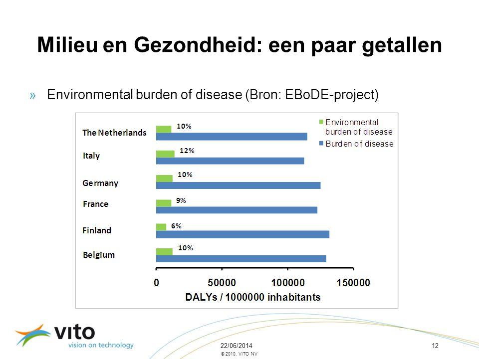 22/06/201412 © 2010, VITO NV Milieu en Gezondheid: een paar getallen »Environmental burden of disease (Bron: EBoDE-project)