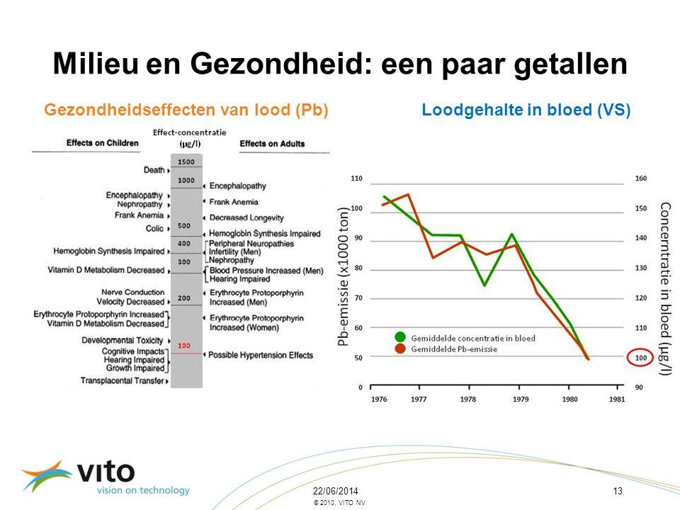22/06/201413 © 2010, VITO NV Milieu en Gezondheid: een paar getallen Gezondheidseffecten van lood (Pb)Loodgehalte in bloed (VS)
