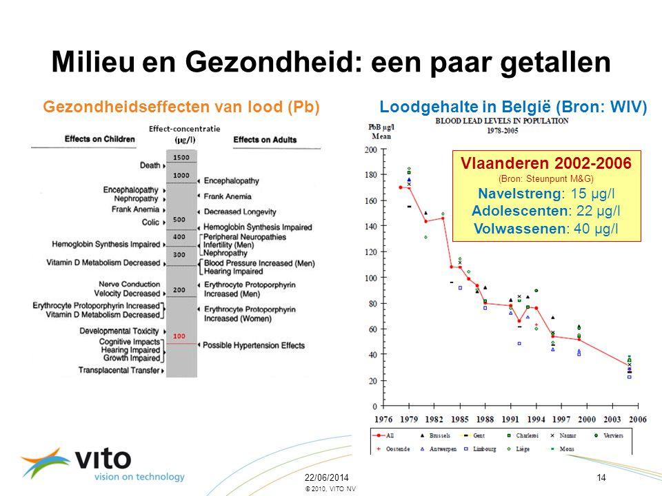 22/06/201414 © 2010, VITO NV Milieu en Gezondheid: een paar getallen Gezondheidseffecten van lood (Pb)Loodgehalte in België (Bron: WIV) Vlaanderen 200