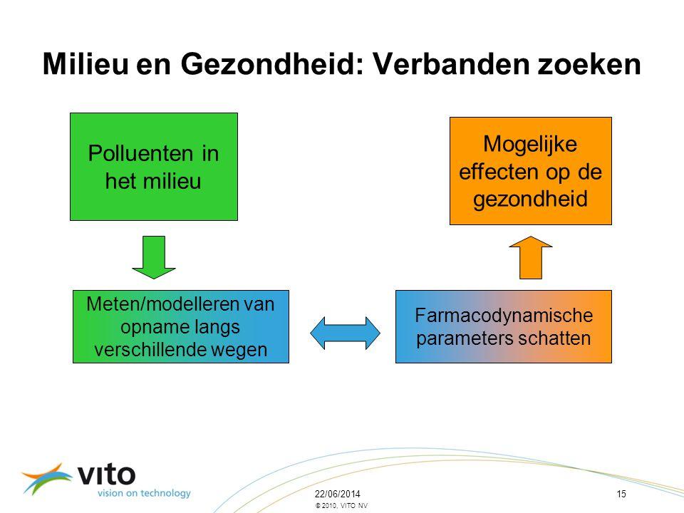22/06/201415 © 2010, VITO NV Milieu en Gezondheid: Verbanden zoeken Polluenten in het milieu Mogelijke effecten op de gezondheid Meten/modelleren van