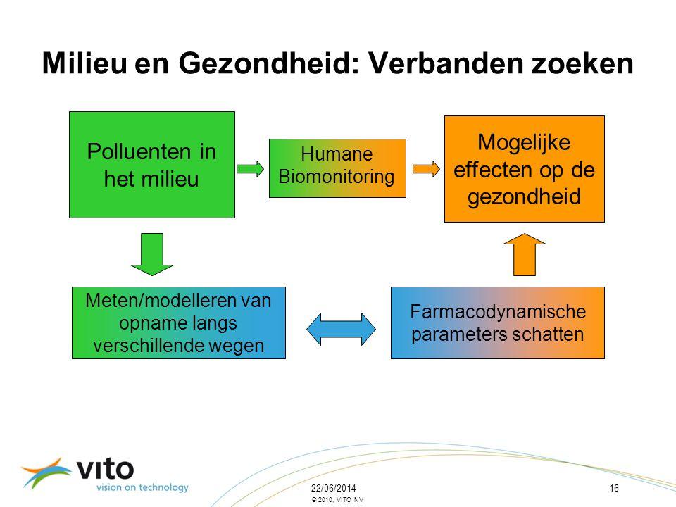 22/06/201416 © 2010, VITO NV Milieu en Gezondheid: Verbanden zoeken Polluenten in het milieu Mogelijke effecten op de gezondheid Meten/modelleren van