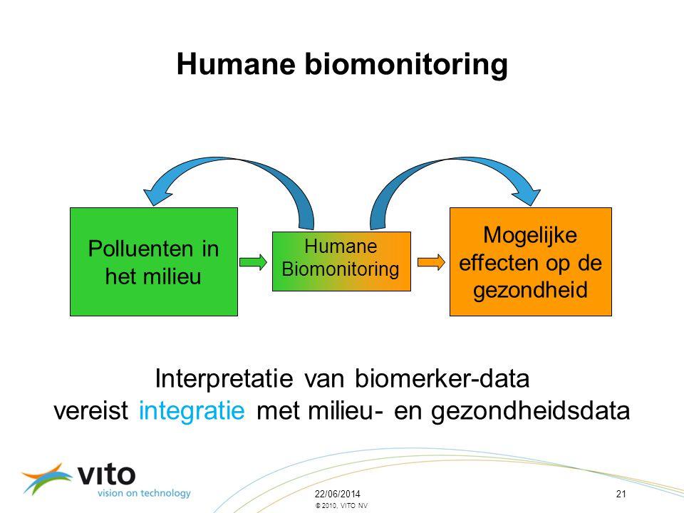 22/06/201421 © 2010, VITO NV Polluenten in het milieu Mogelijke effecten op de gezondheid Humane Biomonitoring Humane biomonitoring Interpretatie van