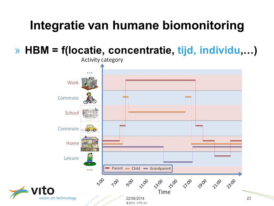 22/06/201423 © 2010, VITO NV »HBM = f(locatie, concentratie, tijd, individu,…) Integratie van humane biomonitoring