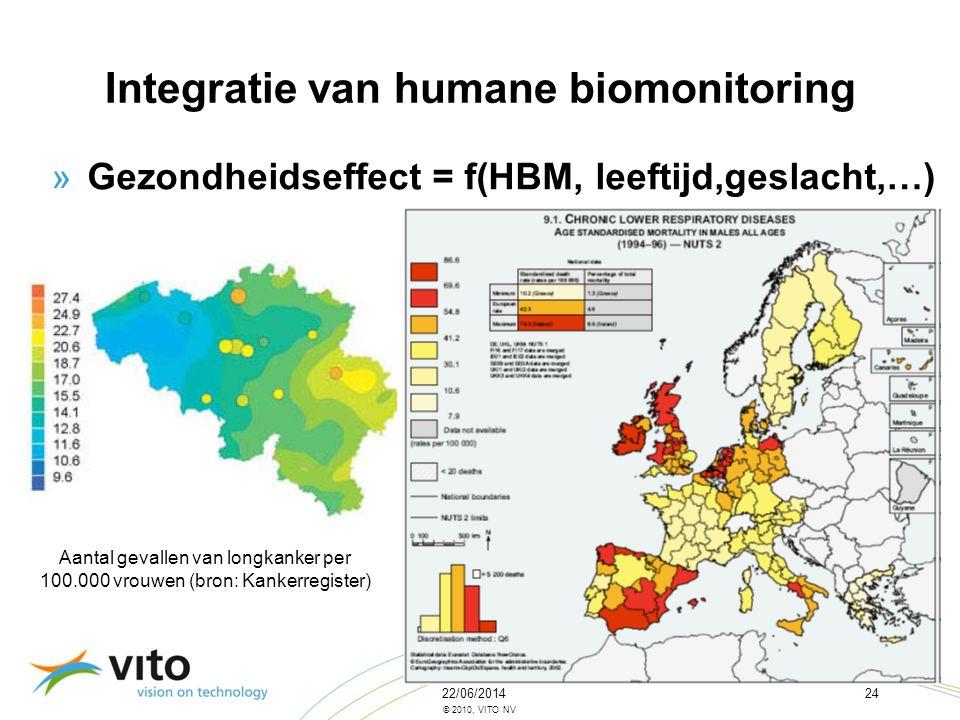 22/06/201424 © 2010, VITO NV »Gezondheidseffect = f(HBM, leeftijd,geslacht,…) Integratie van humane biomonitoring Aantal gevallen van longkanker per 1