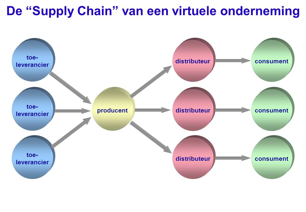 """producent toe- leverancier De """"Supply Chain"""" van een virtuele onderneming distributeur consument"""