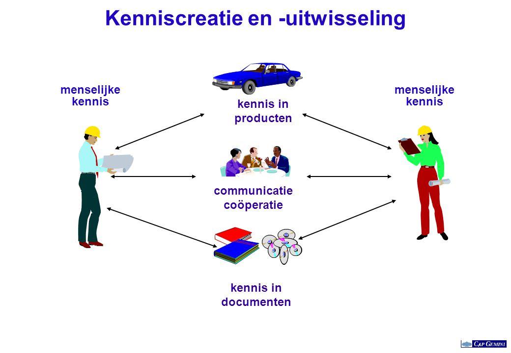 Kenniscreatie en -uitwisseling kennis in producten communicatie coöperatie kennis in documenten menselijke kennis