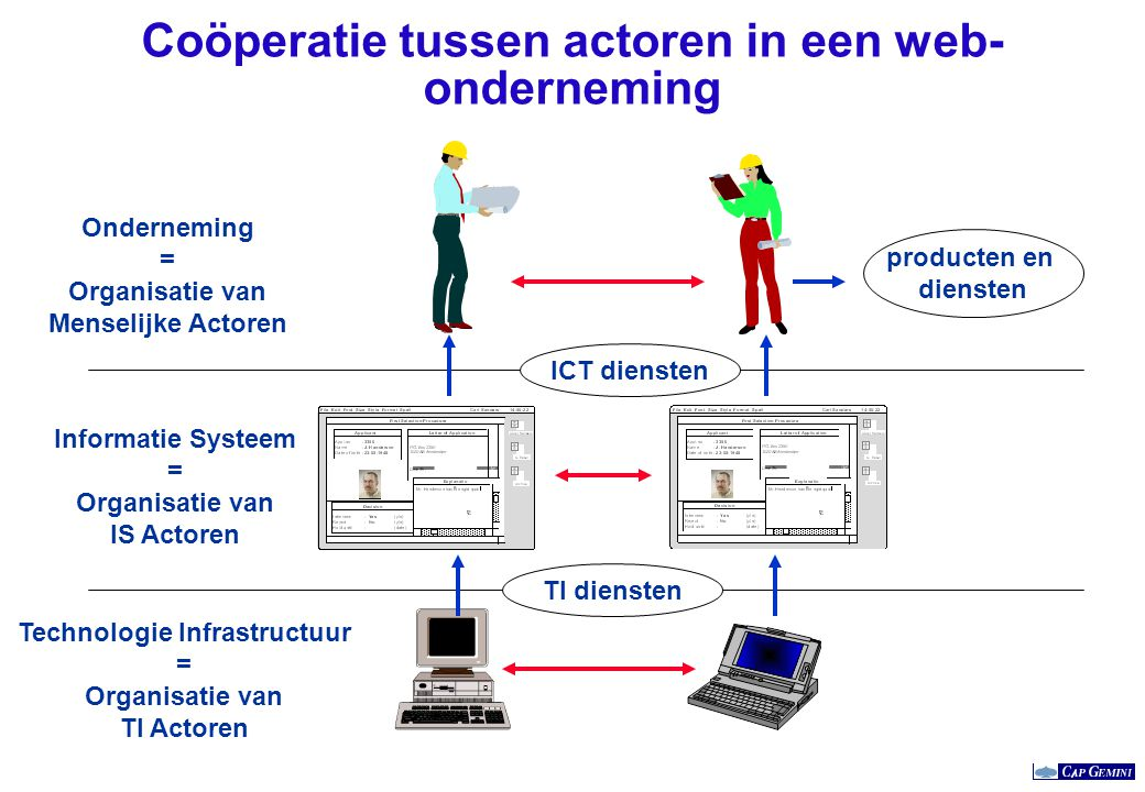 Coöperatie tussen actoren in een web- onderneming Informatie Systeem = Organisatie van IS Actoren Technologie Infrastructuur = Organisatie van TI Acto