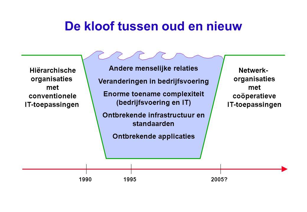De kloof tussen oud en nieuw Hiërarchische organisaties met conventionele IT-toepassingen Netwerk- organisaties met coöperatieve IT-toepassingen 19901