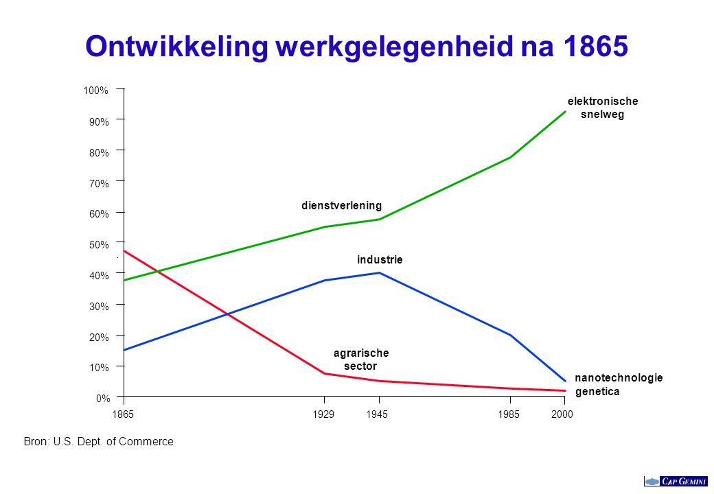 Ontwikkeling werkgelegenheid na 1865 Bron: U.S. Dept. of Commerce 18651929194519852000 0% 10% 20% 30% 40% 50% 60% 70% 80% 90% 100% agrarische sector i