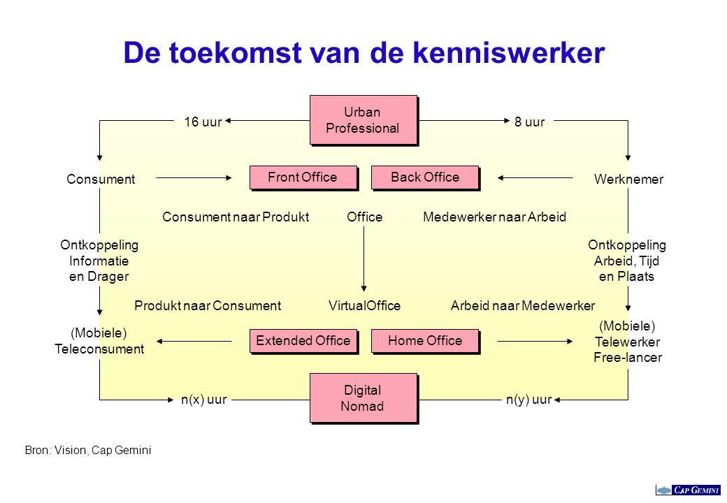 De toekomst van de kenniswerker Medewerker naar ArbeidConsument naar Produkt 8 uur16 uur Office Arbeid naar MedewerkerProdukt naar ConsumentVirtualOff