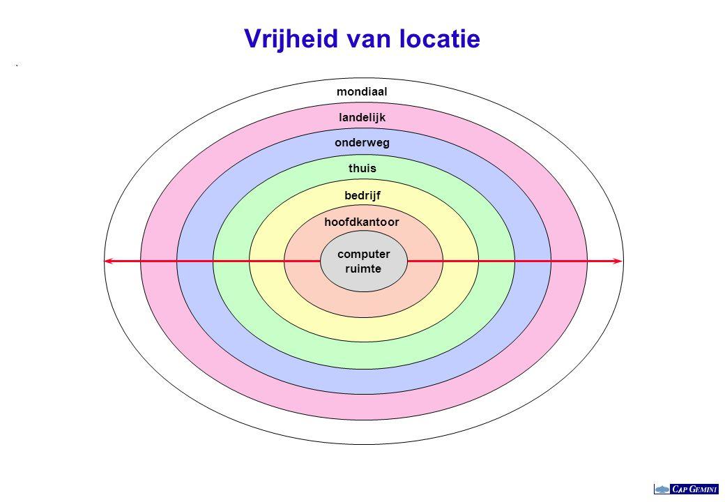 Het virtuele bedrijf front-office extended office home office virtueel bedrijf back- office reëel bedrijf