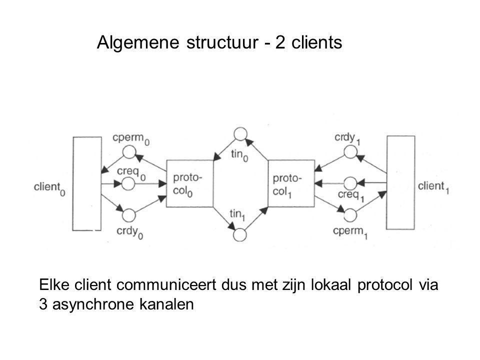 Algemene structuur - 2 clients Elke client communiceert dus met zijn lokaal protocol via 3 asynchrone kanalen