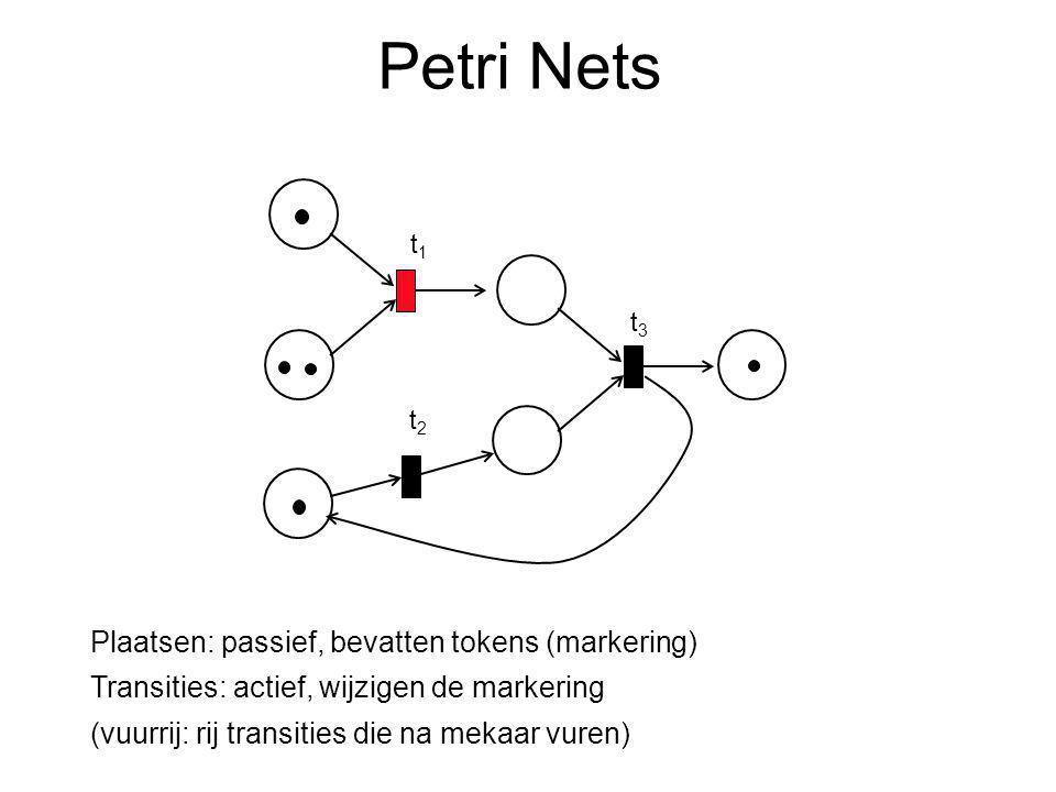 Petri Nets t3t3 t2t2 t1t1 Plaatsen: passief, bevatten tokens (markering) Transities: actief, wijzigen de markering (vuurrij: rij transities die na mekaar vuren)