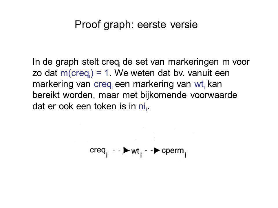 Proof graph: eerste versie In de graph stelt creq i de set van markeringen m voor zo dat m(creq i ) = 1.