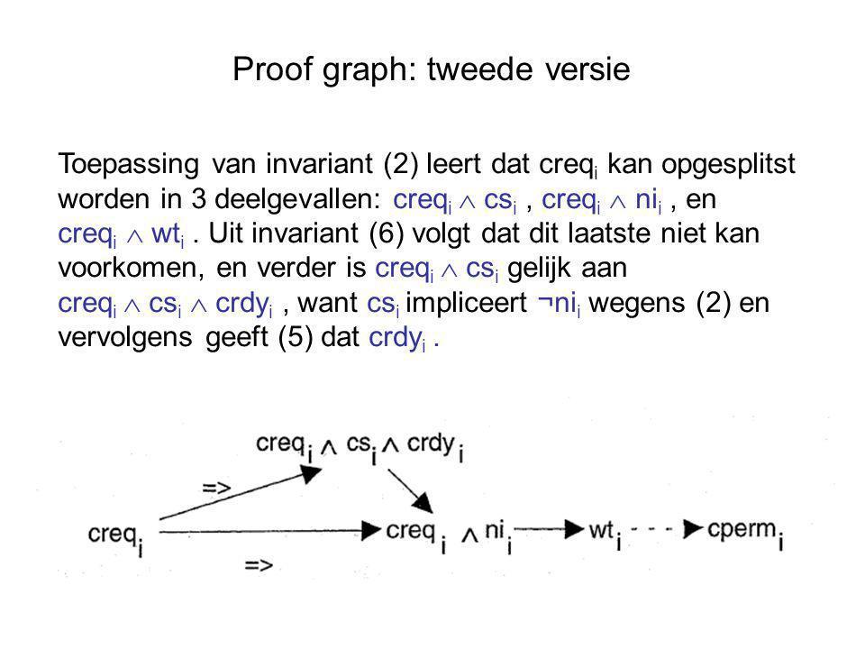 Proof graph: tweede versie Toepassing van invariant (2) leert dat creq i kan opgesplitst worden in 3 deelgevallen: creq i  cs i, creq i  ni i, en creq i  wt i.