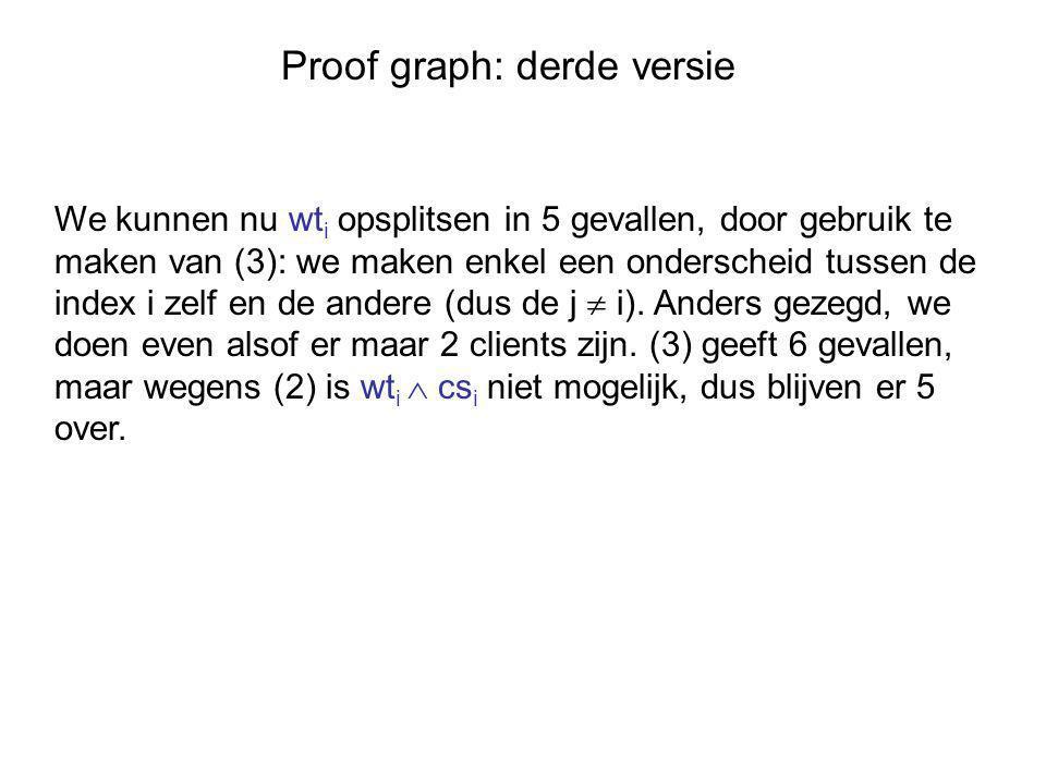 Proof graph: derde versie We kunnen nu wt i opsplitsen in 5 gevallen, door gebruik te maken van (3): we maken enkel een onderscheid tussen de index i zelf en de andere (dus de j  i).