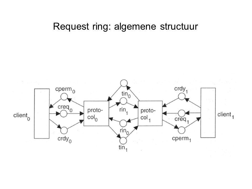 Request ring: algemene structuur