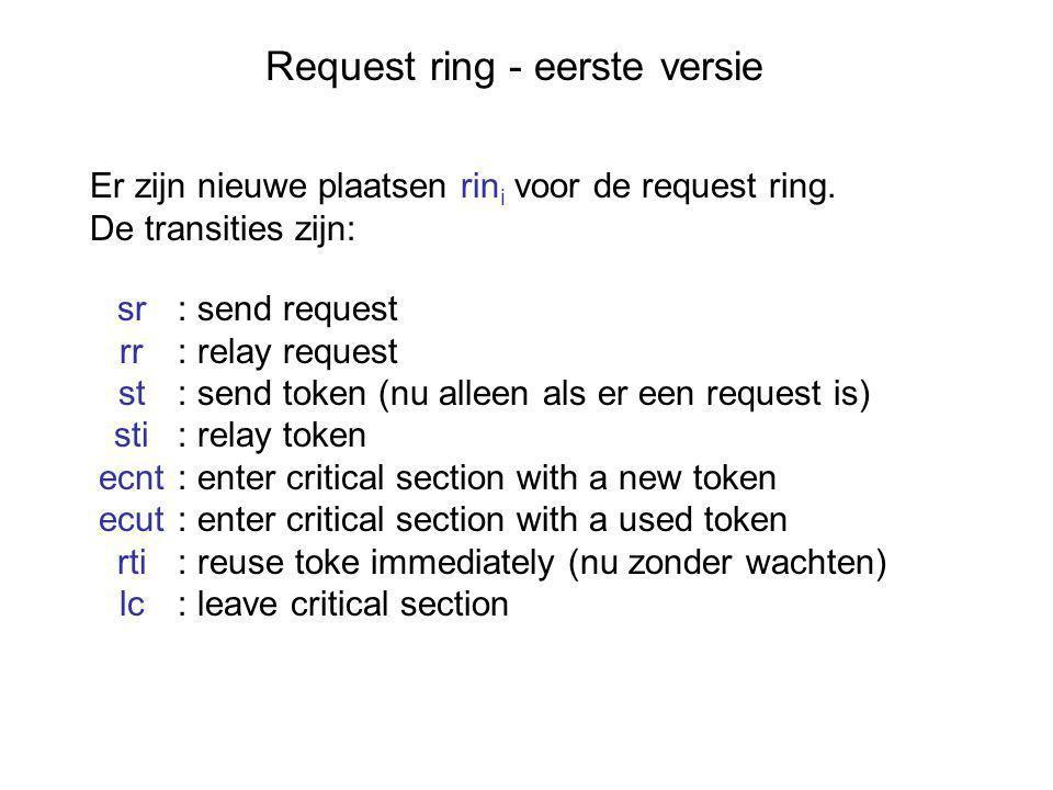 Request ring - eerste versie Er zijn nieuwe plaatsen rin i voor de request ring.