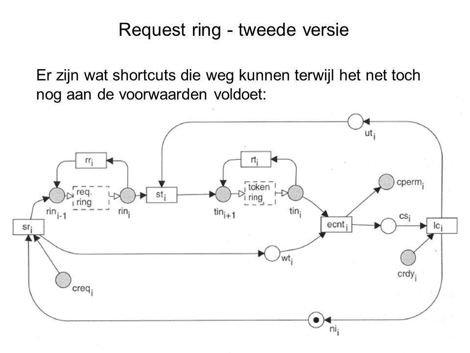 Request ring - tweede versie Er zijn wat shortcuts die weg kunnen terwijl het net toch nog aan de voorwaarden voldoet: