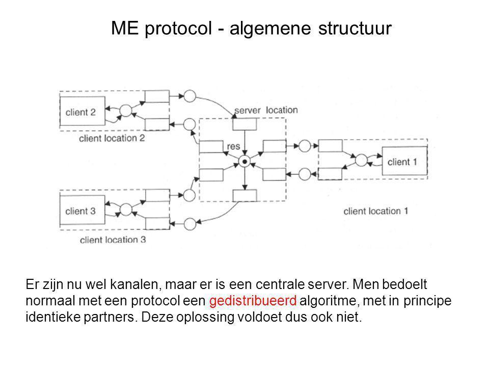 ME protocol - algemene structuur Dit is het soort model dat we zoeken: het protocol bestaat uit een aantal identieke componenten, die elk communiceren met één client en andere protocol componten.