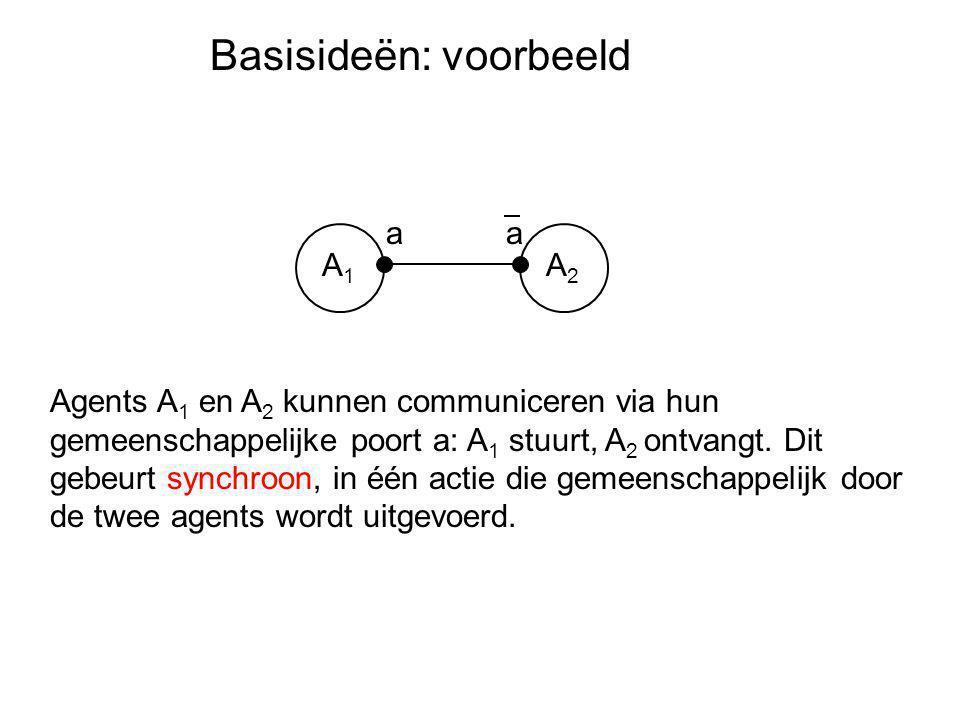 Basisideën: voorbeeld A1A1 A2A2 aa Agents A 1 en A 2 kunnen communiceren via hun gemeenschappelijke poort a: A 1 stuurt, A 2 ontvangt. Dit gebeurt syn