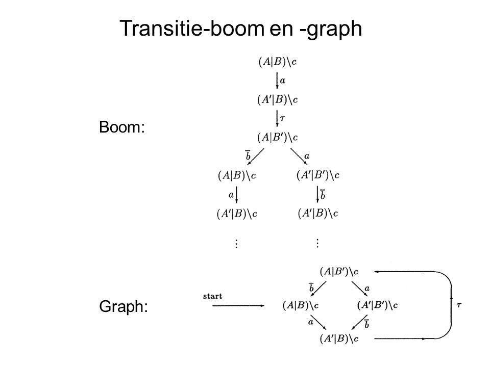 Transitie-boom en -graph Boom: Graph: