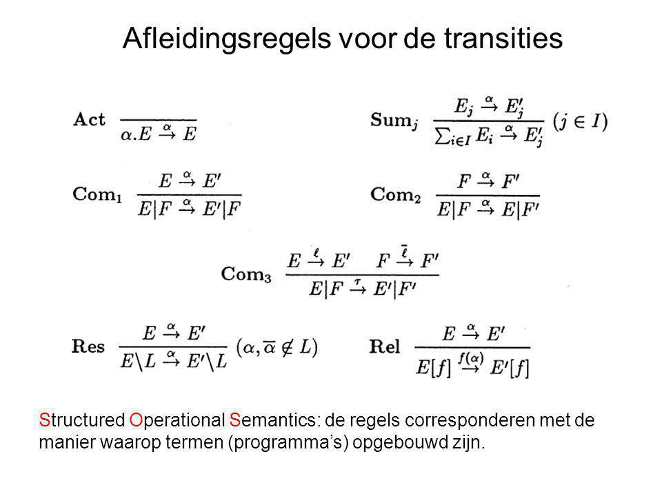 Afleidingsregels voor de transities Structured Operational Semantics: de regels corresponderen met de manier waarop termen (programma's) opgebouwd zij