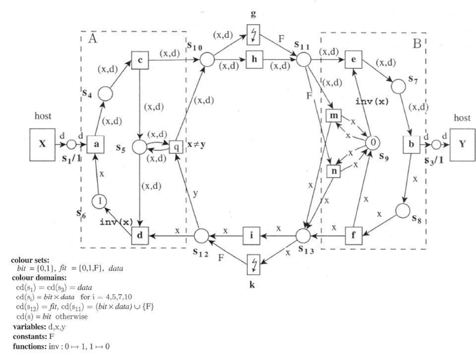 Coloured Petri Nets: Alternating Bit Protocol Een data frame gaat via a,c,f,e en b van X naar Y.