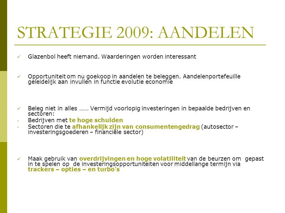 STRATEGIE 2009: AANDELEN  Glazenbol heeft niemand. Waarderingen worden interessant  Opportuniteit om nu goekoop in aandelen te beleggen. Aandelenpor