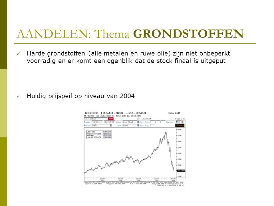 AANDELEN: Thema GRONDSTOFFEN  Harde grondstoffen (alle metalen en ruwe olie) zijn niet onbeperkt voorradig en er komt een ogenblik dat de stock finaal is uitgeput  Huidig prijspeil op niveau van 2004
