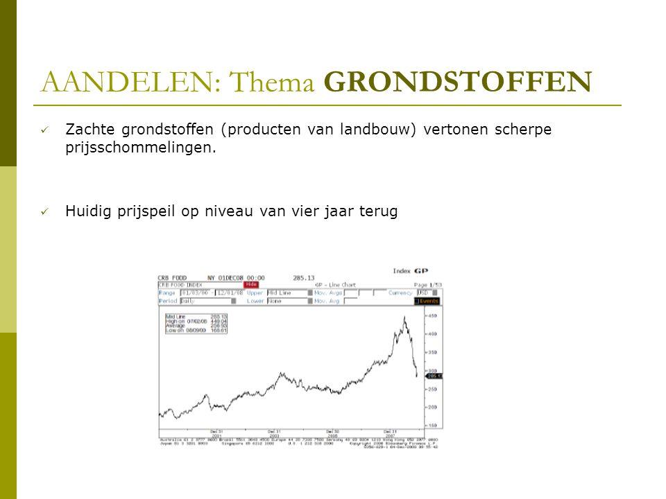 AANDELEN: Thema GRONDSTOFFEN  Zachte grondstoffen (producten van landbouw) vertonen scherpe prijsschommelingen.  Huidig prijspeil op niveau van vier