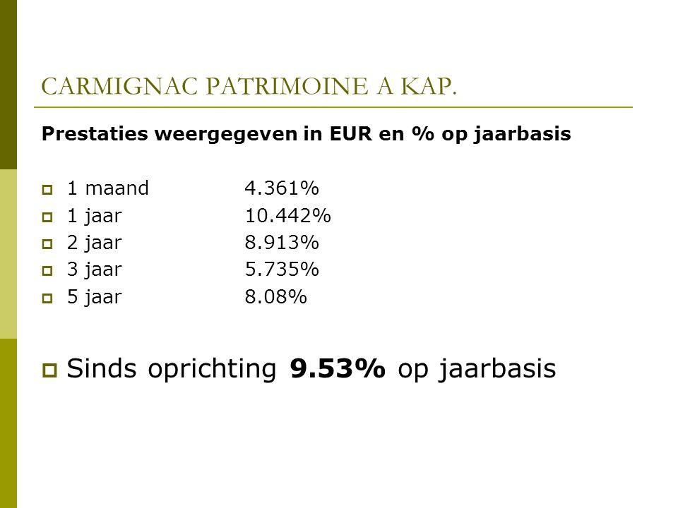 CARMIGNAC PATRIMOINE A KAP. Prestaties weergegeven in EUR en % op jaarbasis  1 maand 4.361%  1 jaar10.442%  2 jaar8.913%  3 jaar5.735%  5 jaar8.0