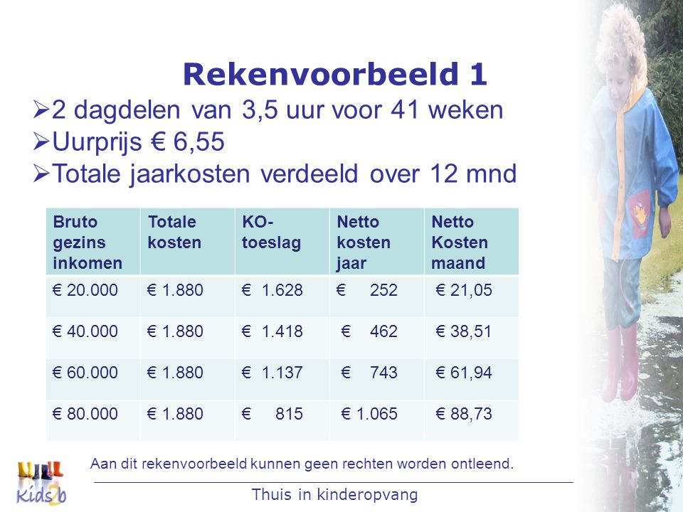 Thuis in kinderopvang Rekenvoorbeeld 1  2 dagdelen van 3,5 uur voor 41 weken  Uurprijs € 6,55  Totale jaarkosten verdeeld over 12 mnd Aan dit rekenvoorbeeld kunnen geen rechten worden ontleend.