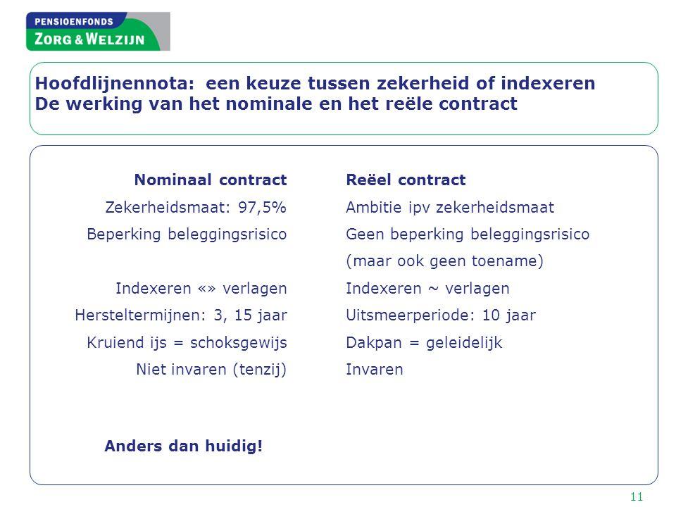 Hoofdlijnennota: een keuze tussen zekerheid of indexeren De werking van het nominale en het reële contract 11 Nominaal contract Zekerheidsmaat: 97,5%