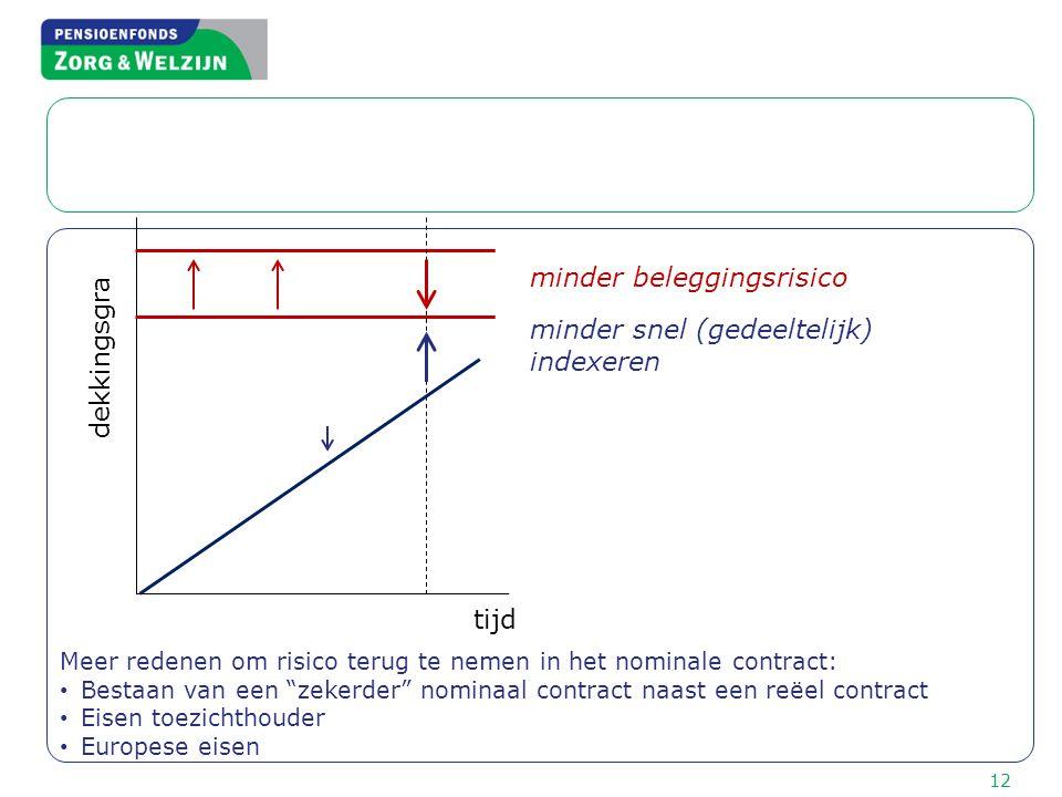 """12 Meer redenen om risico terug te nemen in het nominale contract: • Bestaan van een """"zekerder"""" nominaal contract naast een reëel contract • Eisen toe"""