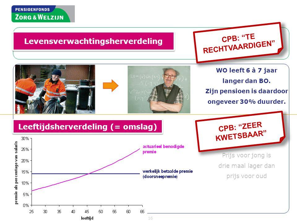 16 WO leeft 6 à 7 jaar langer dan BO. Zijn pensioen is daardoor ongeveer 30% duurder. Prijs voor jong is drie maal lager dan prijs voor oud Levensverw