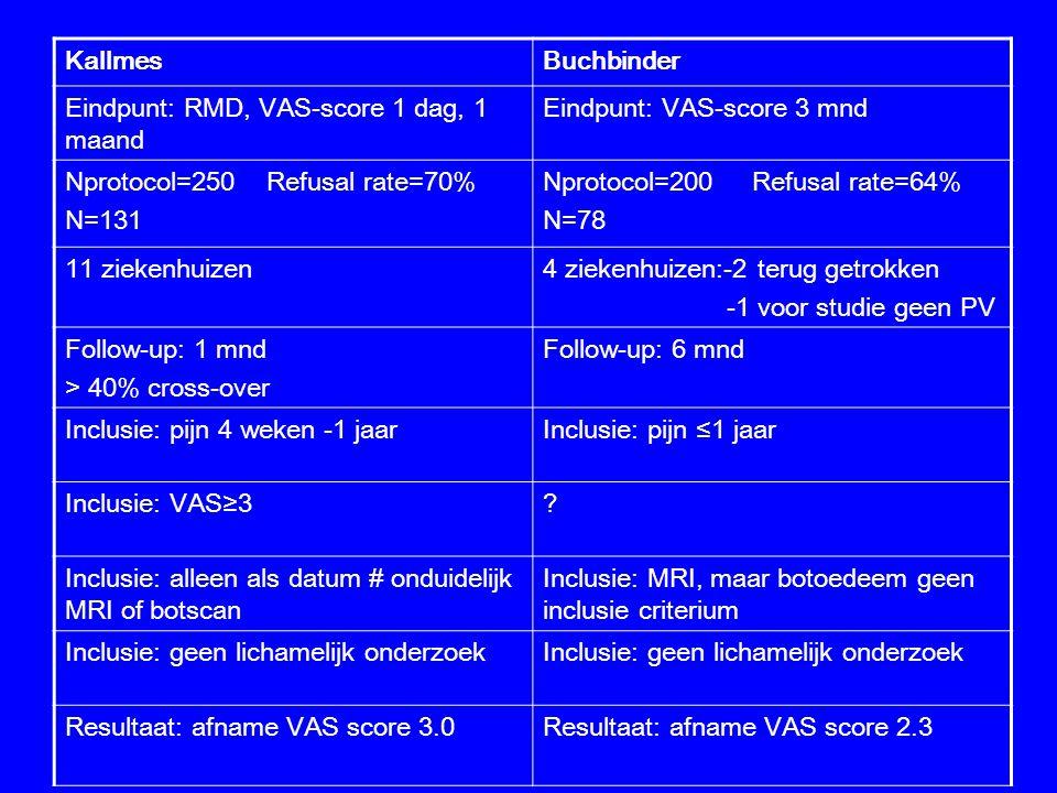 KallmesBuchbinder Eindpunt: RMD, VAS-score 1 dag, 1 maand Eindpunt: VAS-score 3 mnd Nprotocol=250 Refusal rate=70% N=131 Nprotocol=200 Refusal rate=64