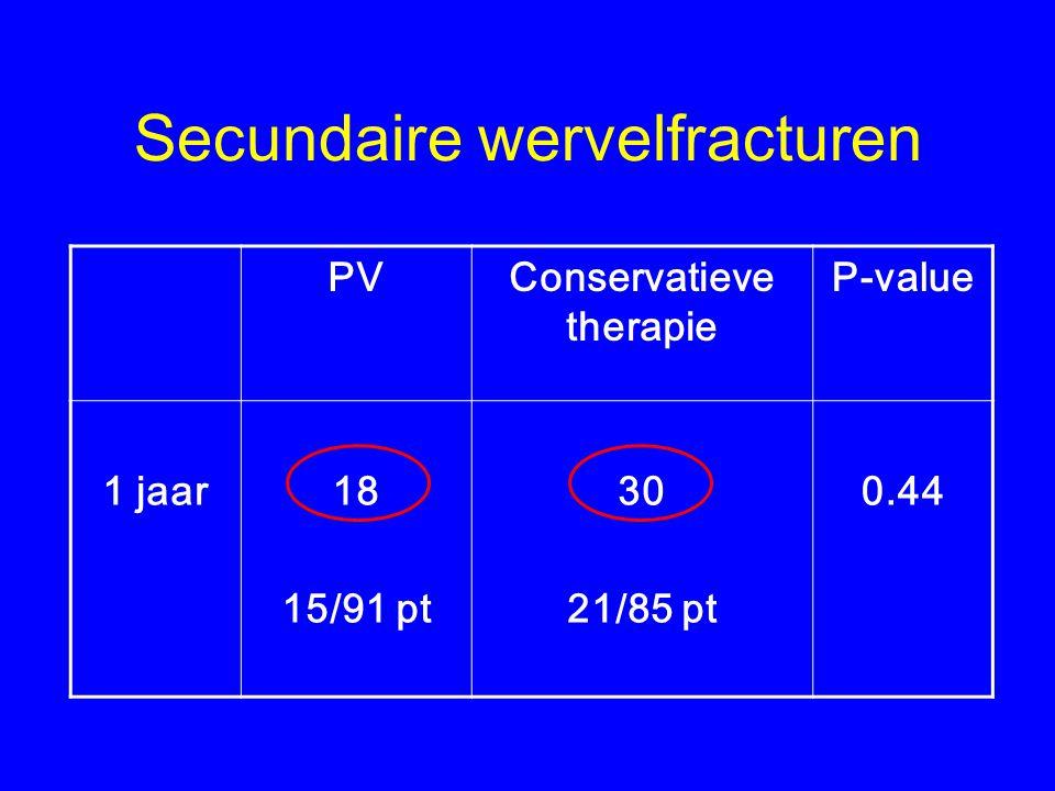 Secundaire wervelfracturen PVConservatieve therapie P-value 1 jaar18 15/91 pt 30 21/85 pt 0.44