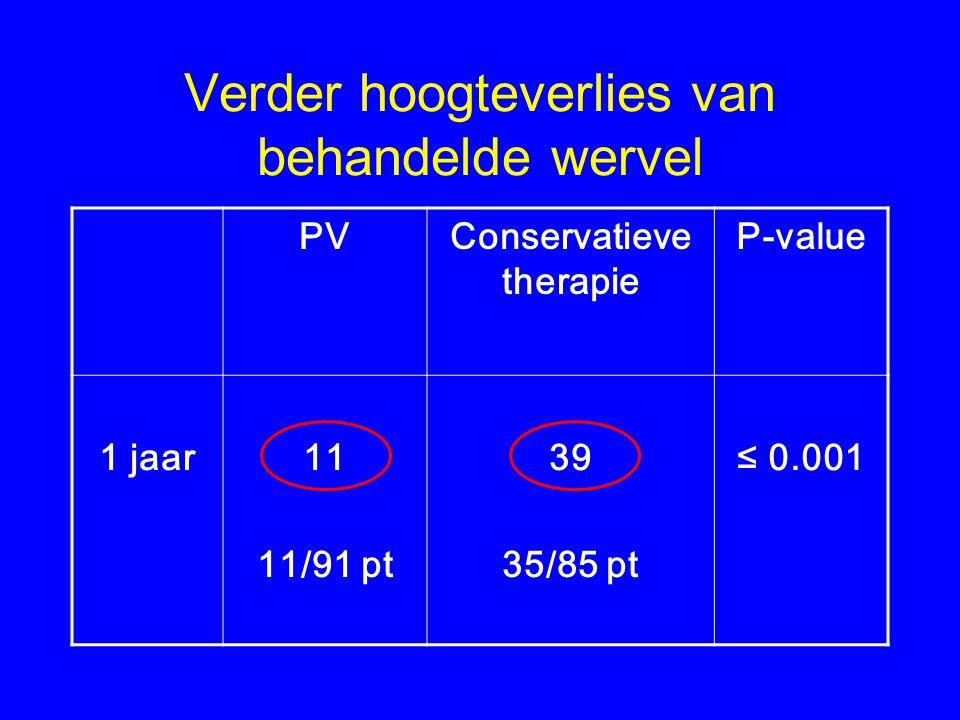 Verder hoogteverlies van behandelde wervel PVConservatieve therapie P-value 1 jaar11 11/91 pt 39 35/85 pt ≤ 0.001