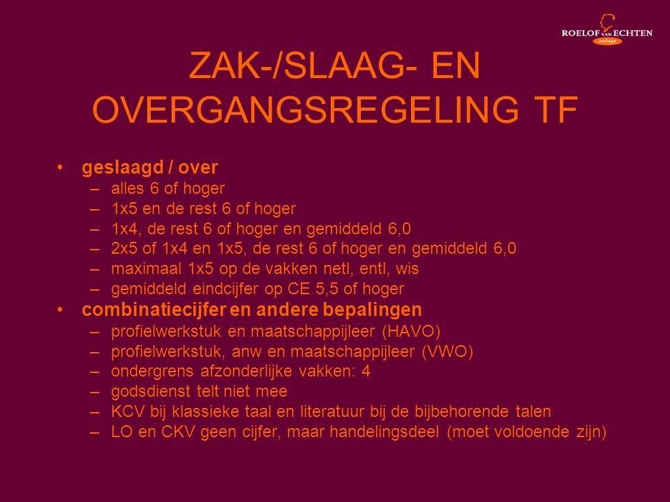 ZAK-/SLAAG- EN OVERGANGSREGELING TF •geslaagd / over –alles 6 of hoger –1x5 en de rest 6 of hoger –1x4, de rest 6 of hoger en gemiddeld 6,0 –2x5 of 1x