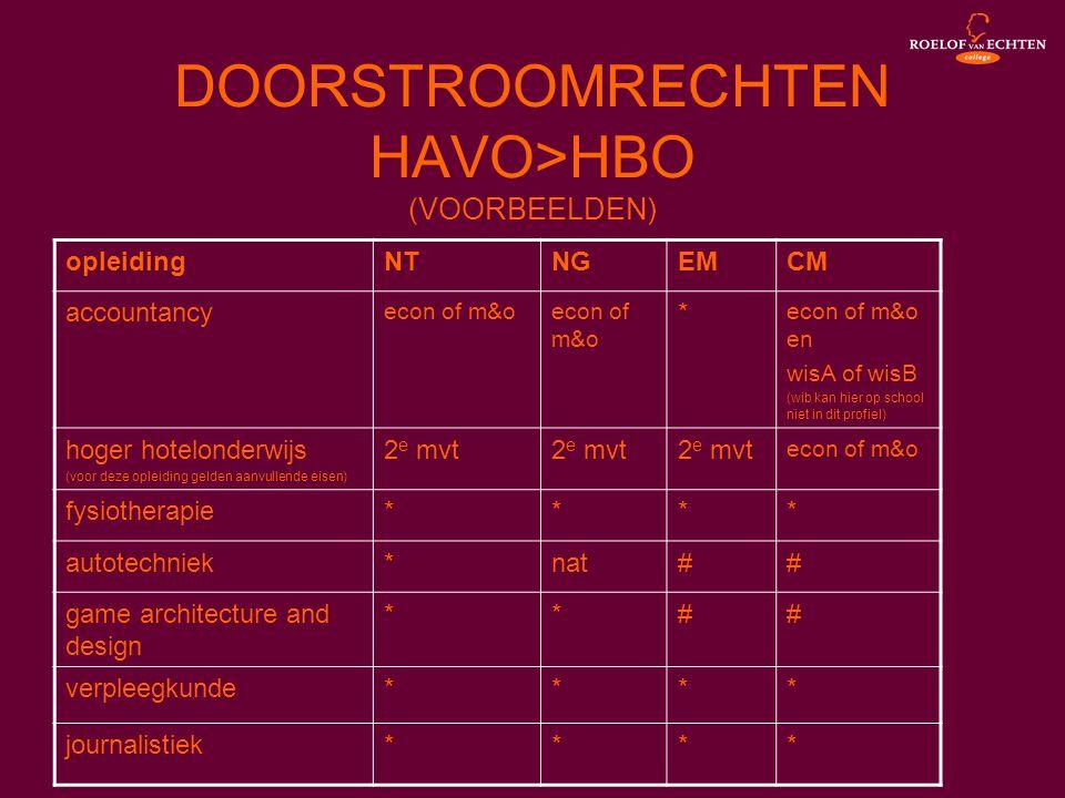 DOORSTROOMRECHTEN HAVO>HBO (VOORBEELDEN) opleidingNTNGEMCM accountancy econ of m&o * econ of m&o en wisA of wisB (wib kan hier op school niet in dit p