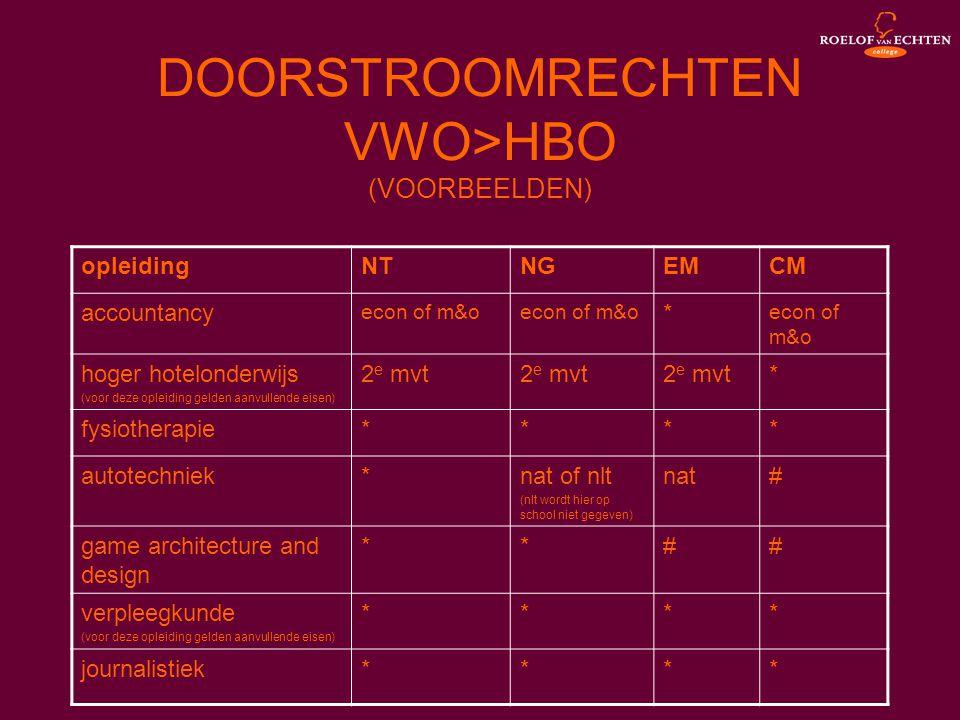 DOORSTROOMRECHTEN VWO>HBO (VOORBEELDEN) opleidingNTNGEMCM accountancy econ of m&o * hoger hotelonderwijs (voor deze opleiding gelden aanvullende eisen