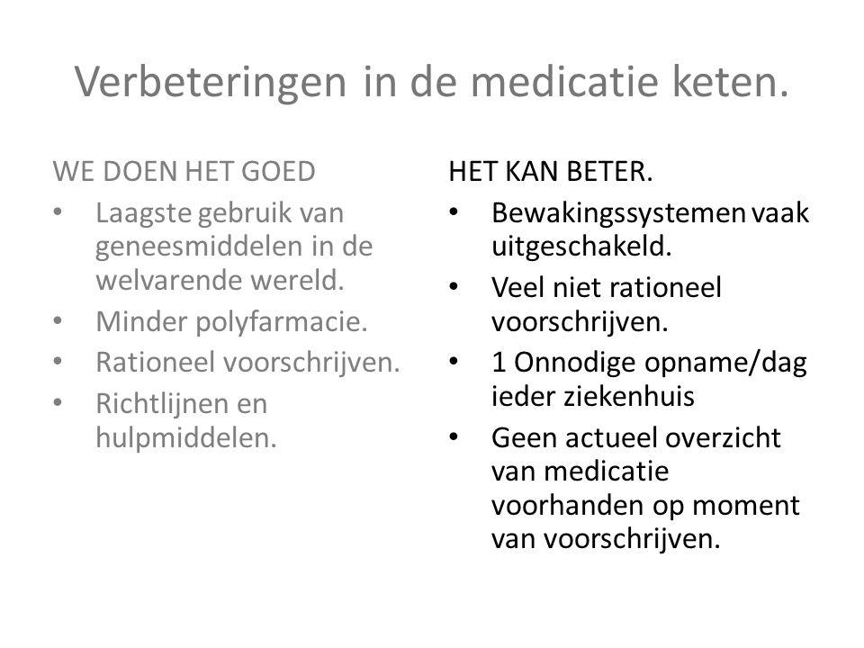 Verbeteringen in de medicatie keten. WE DOEN HET GOED • Laagste gebruik van geneesmiddelen in de welvarende wereld. • Minder polyfarmacie. • Rationeel