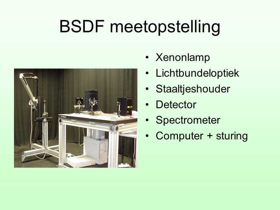 BSDF meetopstelling •Xenonlamp •Lichtbundeloptiek •Staaltjeshouder •Detector •Spectrometer •Computer + sturing