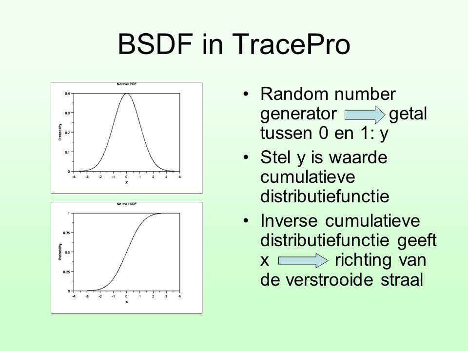 BSDF in TracePro •Random number generator getal tussen 0 en 1: y •Stel y is waarde cumulatieve distributiefunctie •Inverse cumulatieve distributiefunc