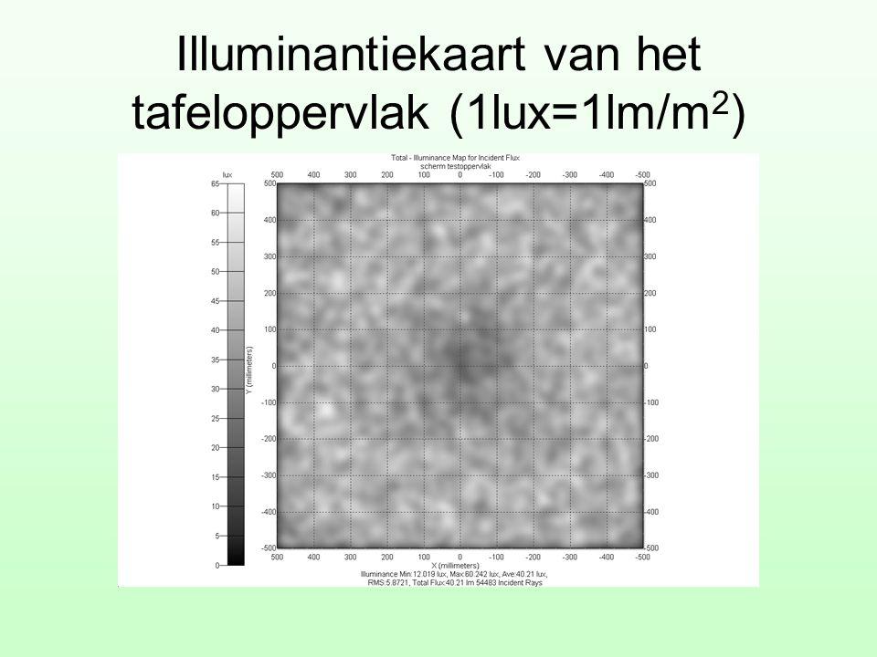 Illuminantiekaart van het tafeloppervlak (1lux=1lm/m 2 )